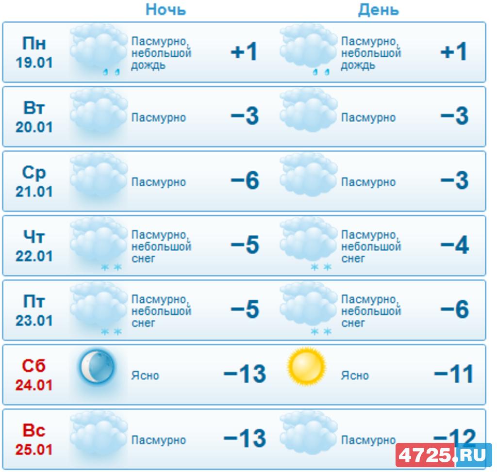 при этом погода в балтийске на неделю на 14 свойство