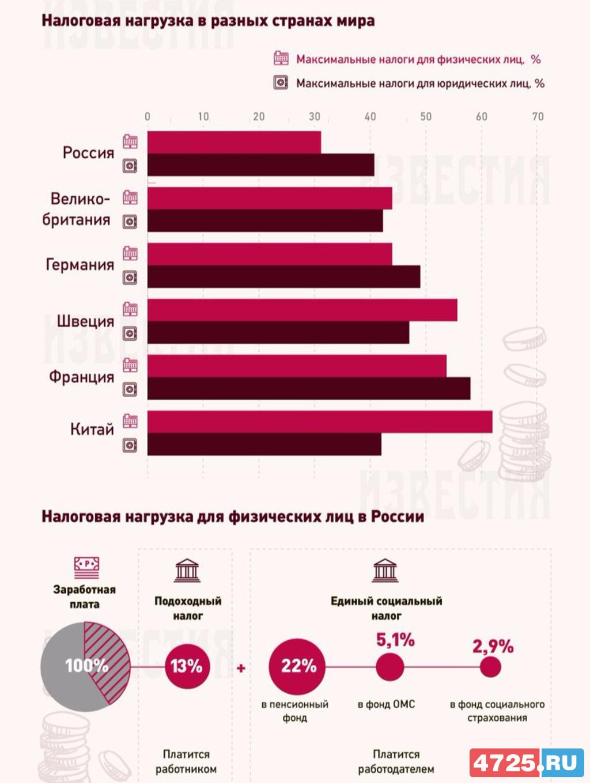 сказал Налоги в разных регионах россии ип сравнение нашел